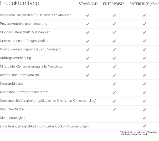 Datenschutzmanagement Software otris privacy - Produktumfang