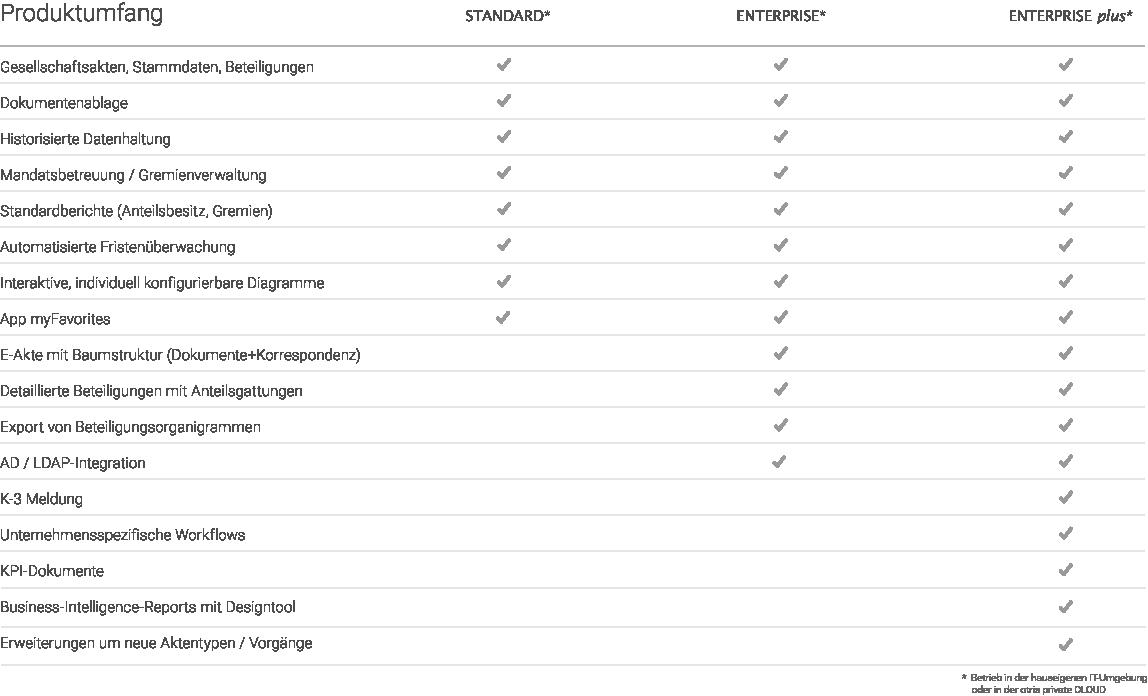 Produktumfang, Editionen der Beteiligungsmanagement Software otris corporate