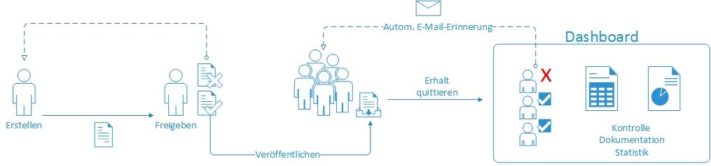 Richtlinienmanagement für Einsteiger - wie gelangt die Richtlinie zum Mitarbeiter?