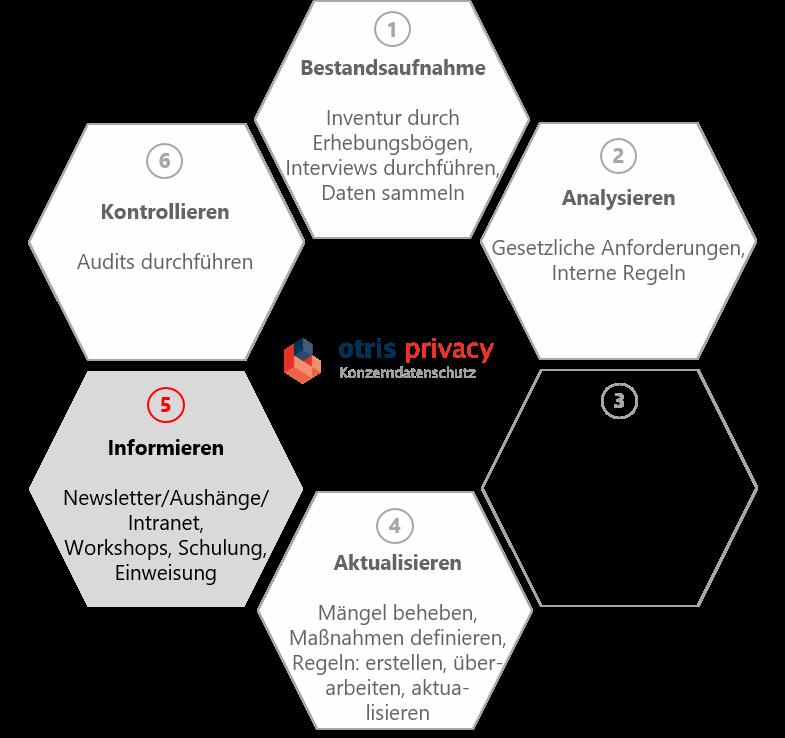 Grafik Einführung einer Datenschutzsoftware Folge 5