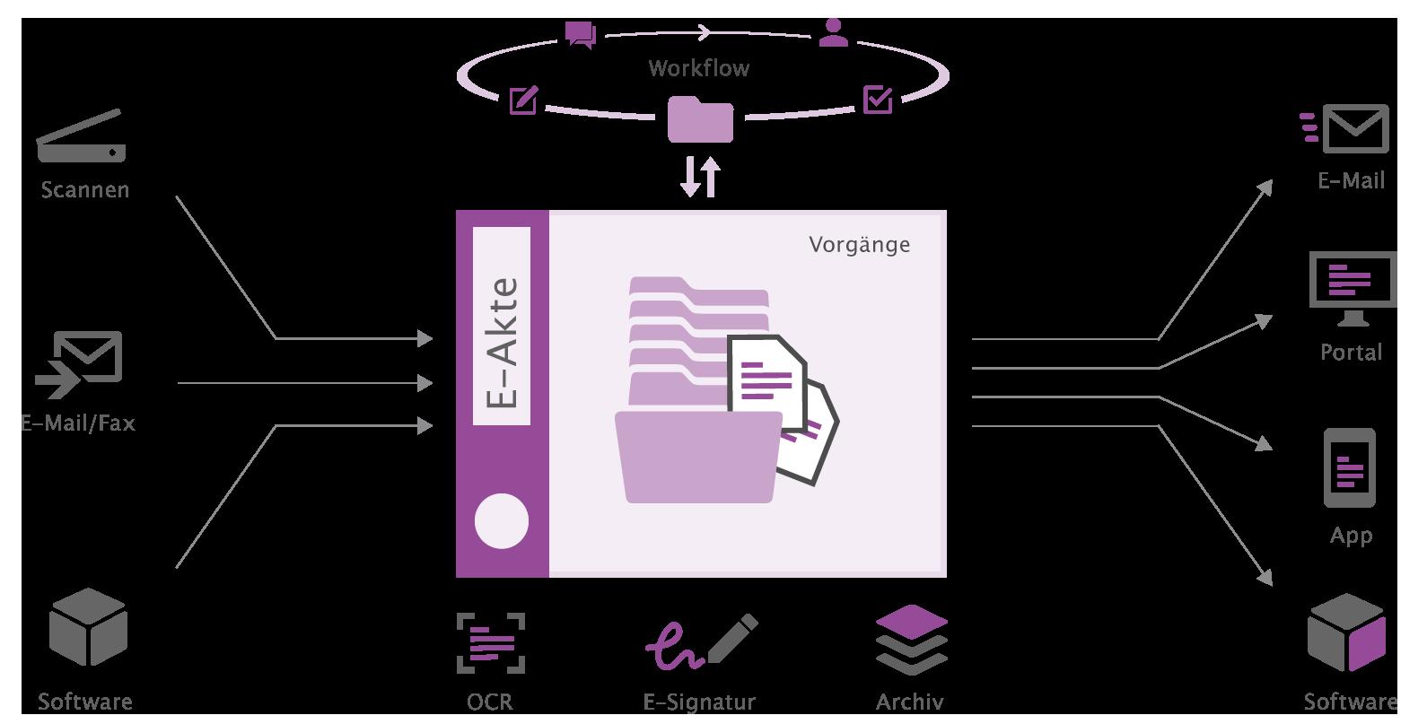 Digitale Akte otris dossier - IP-Akte, Prozessakte, Projektakte, HR-Akte mit otris dossier
