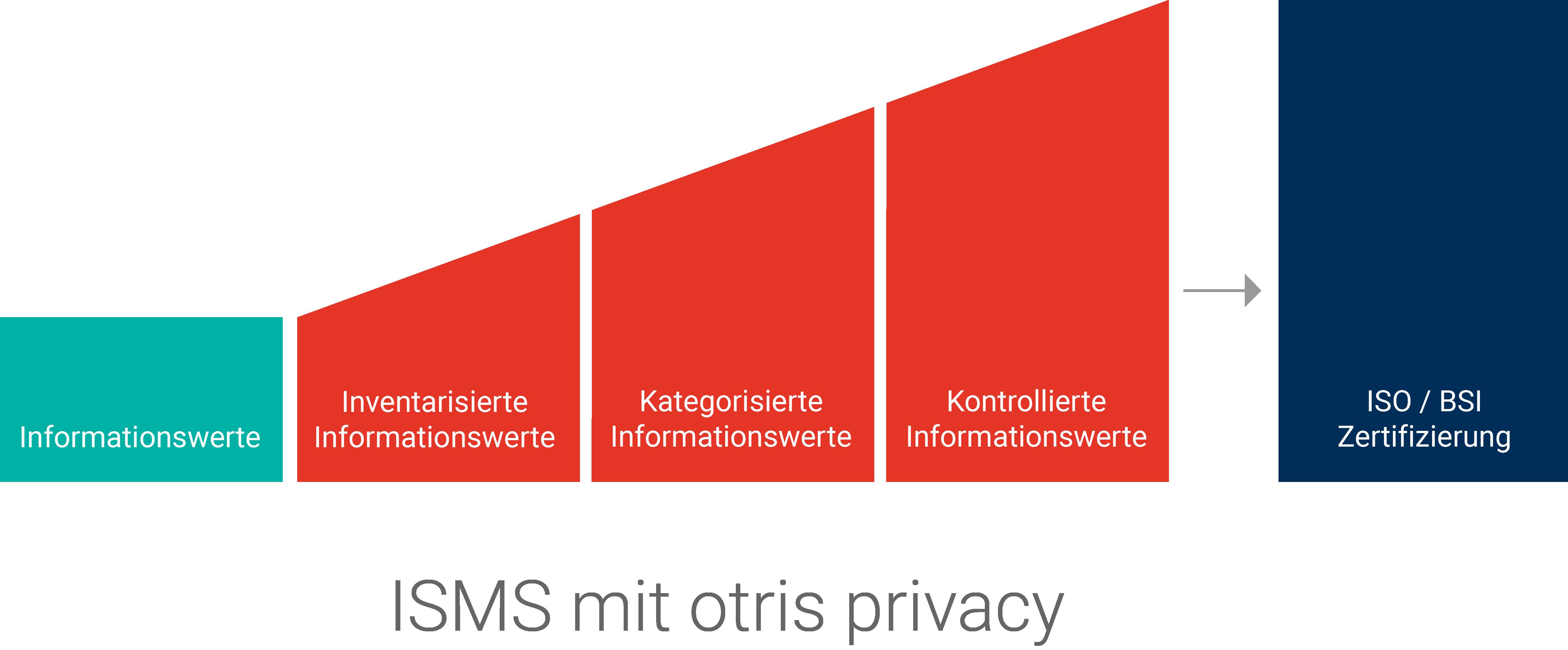 Grafik Informationssicherheitsmanagement-Software